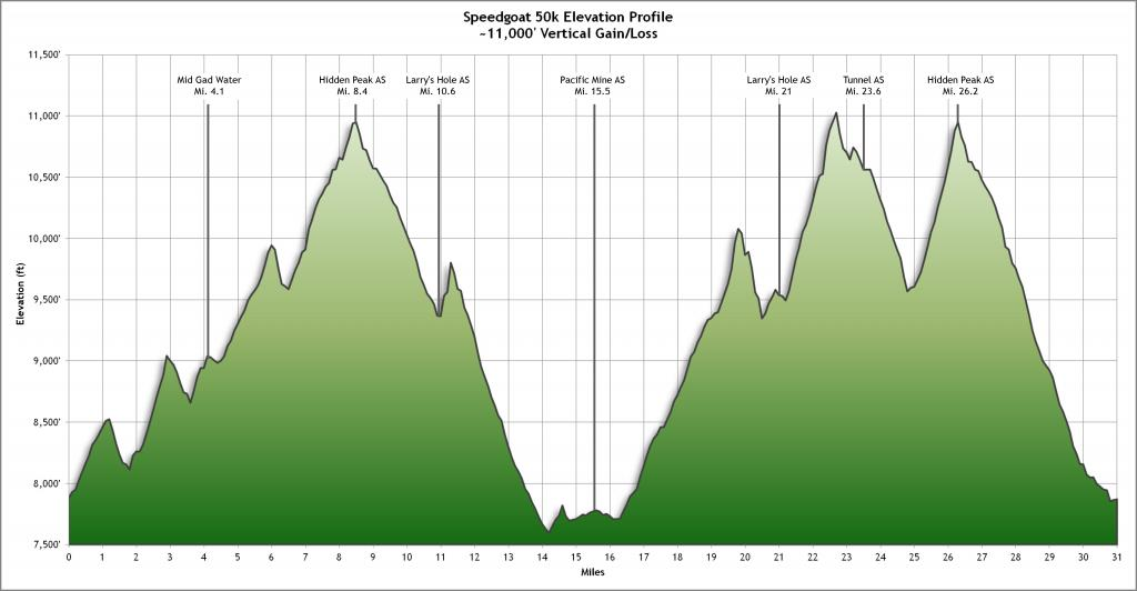 speedgoat profile